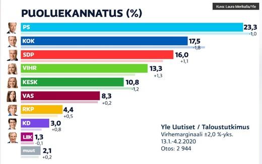 Aşırı sağcı Gerçek Finler Partisi kendi gençlik kollarını tasfiye ediyor